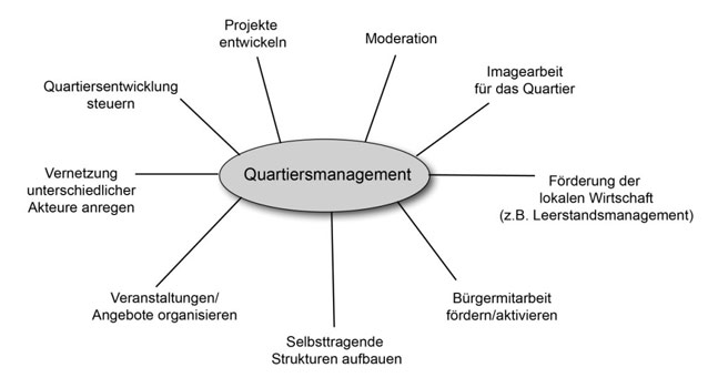quartiersmanagement